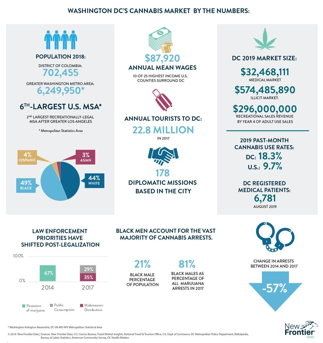 US Ligalization Statistics