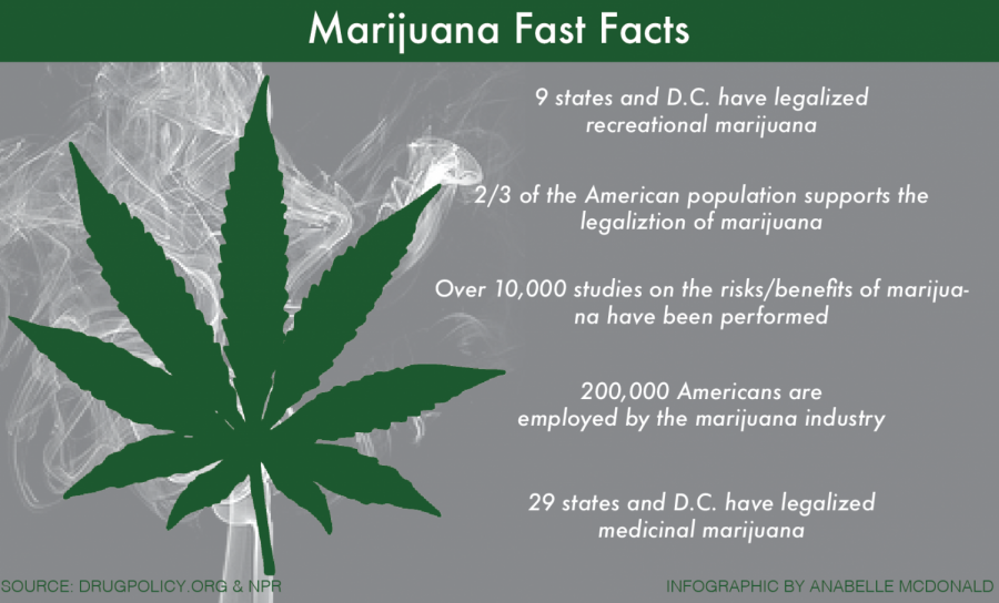 Marijuana Fast Facts