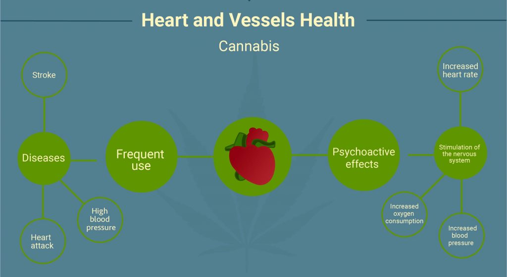 marijuana vs tobacco heart and vessels health