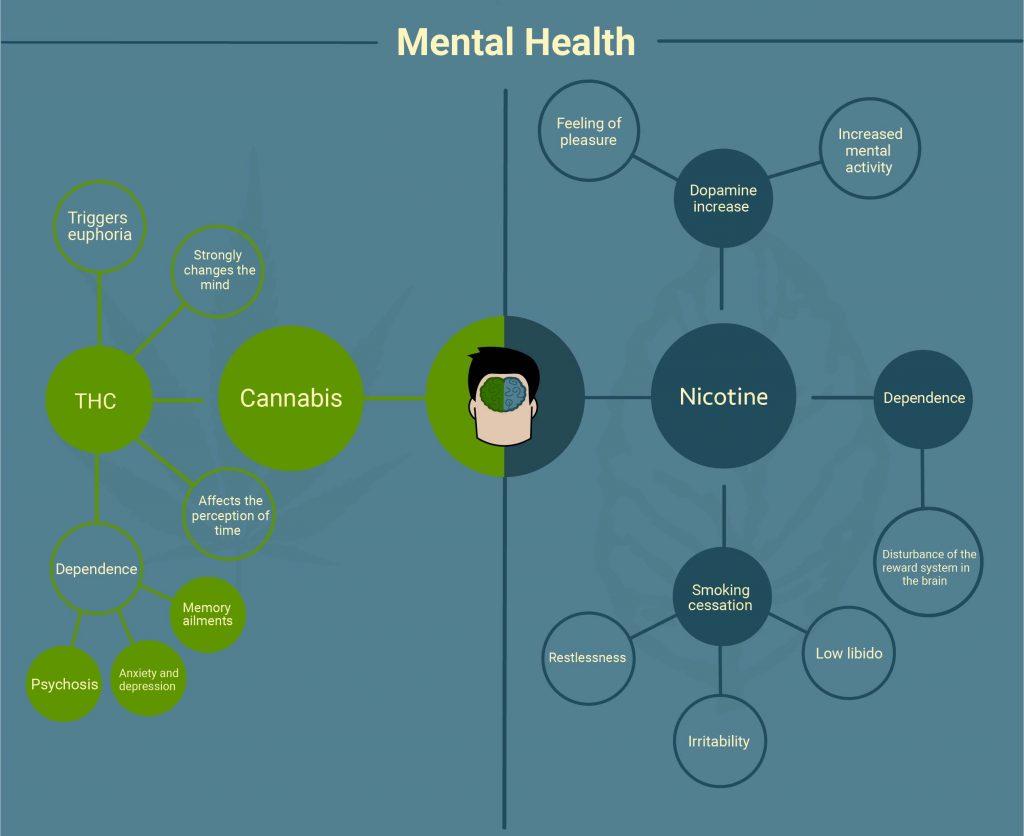 marijuana vs tobacco mental health