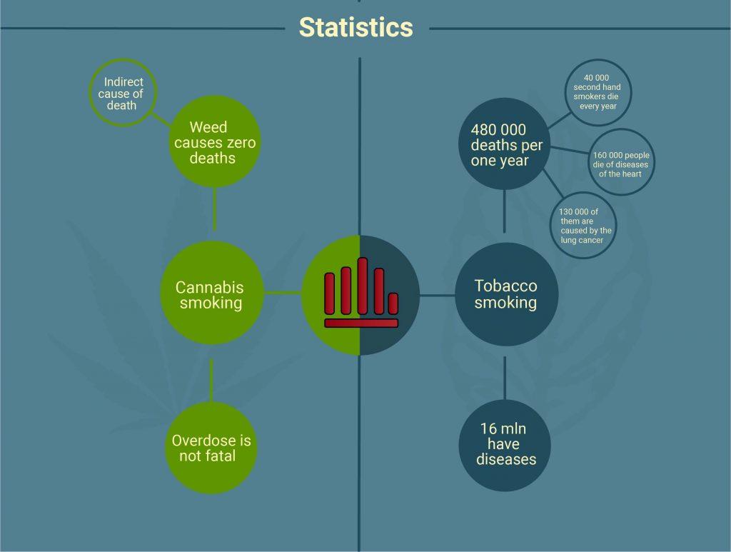 marijuana vs tobacco statistics