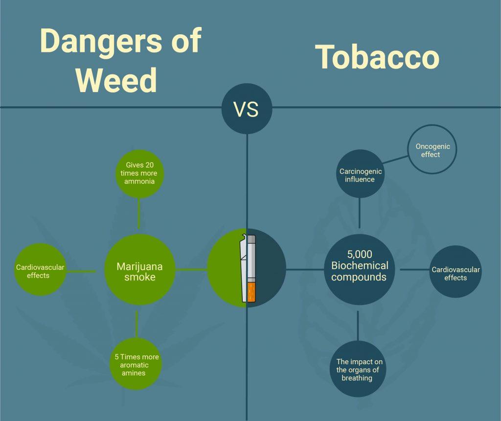 weed vs tobacco
