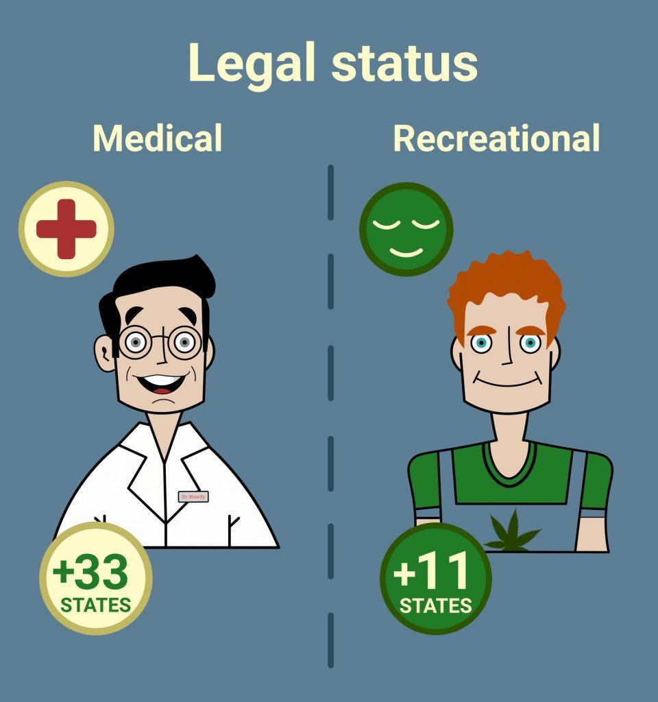 Cannabis legal status