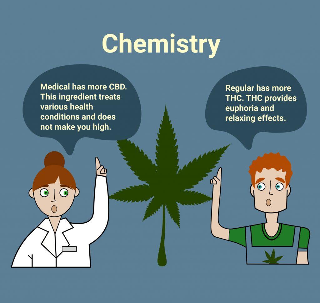 Chemistry of marijuana