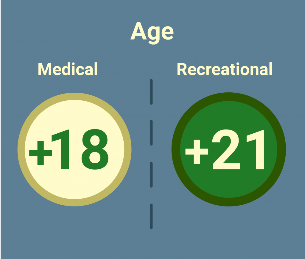 Permissible age of smoking weed