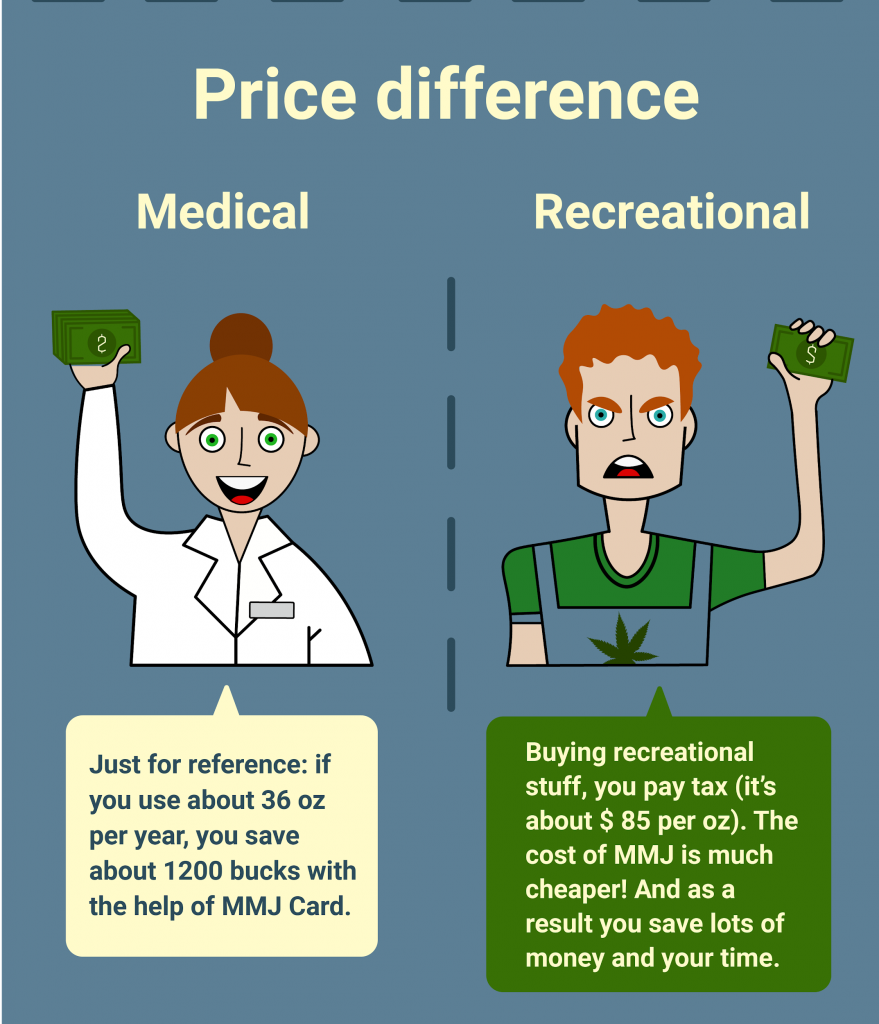 Recreational and medical marijuana price difference