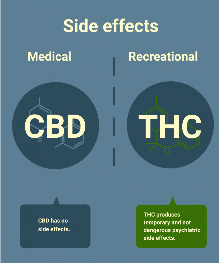 Side effects CBD and THC