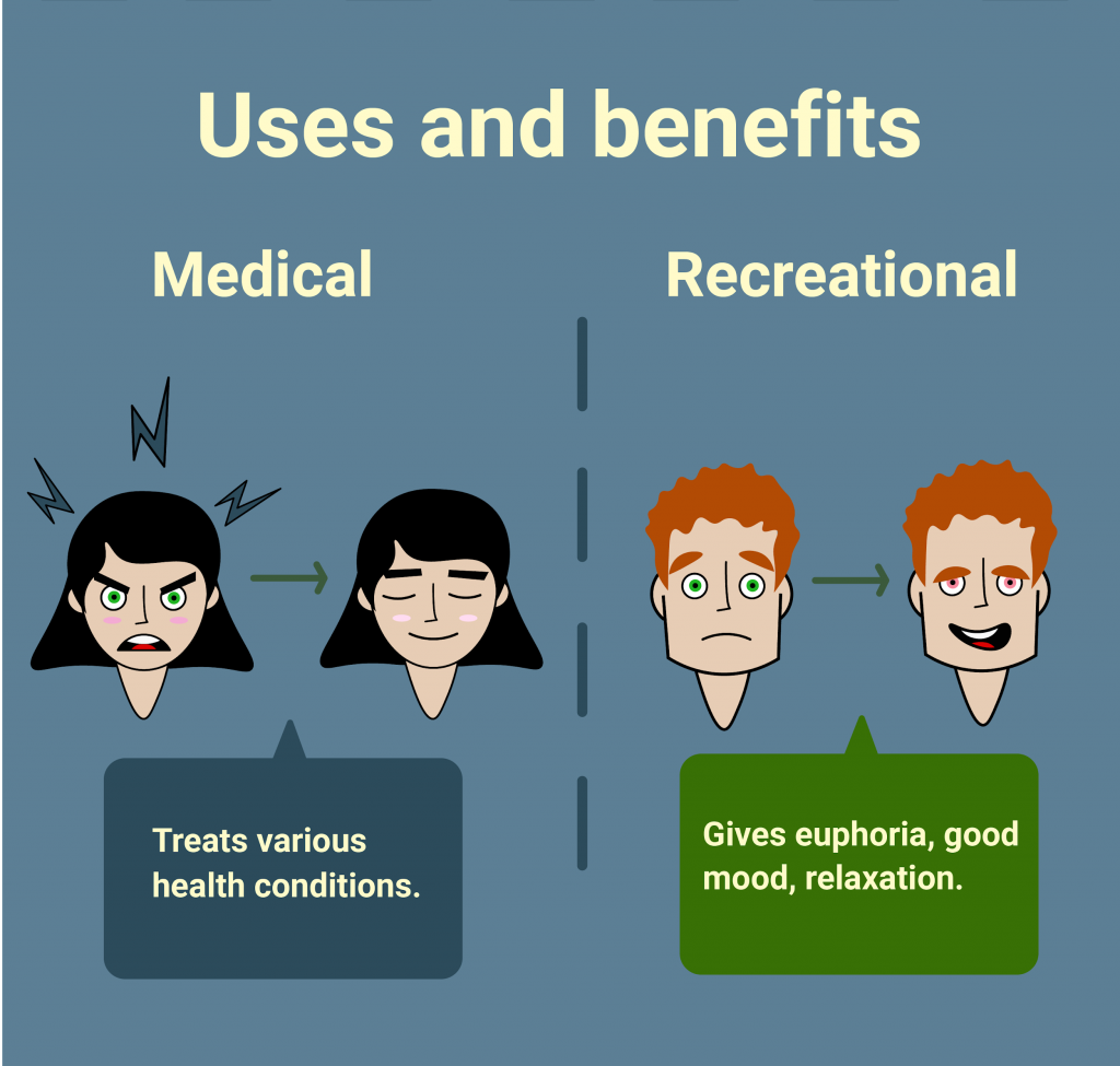Uses and benefits of weed