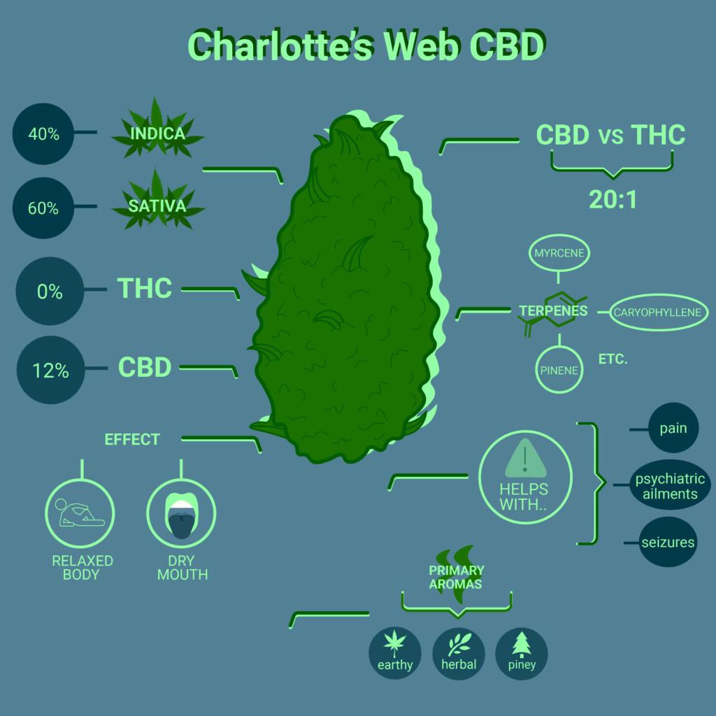 Charlotte's Web CBD strain