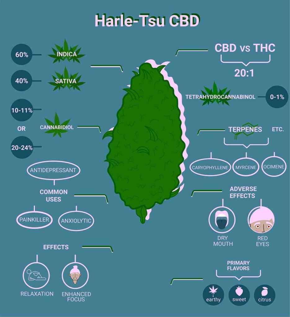 Harle-Tsu CBD