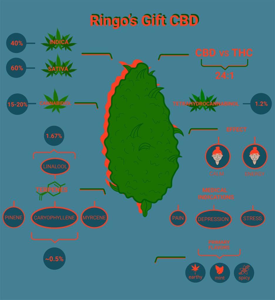 Ringo's Gift CBD