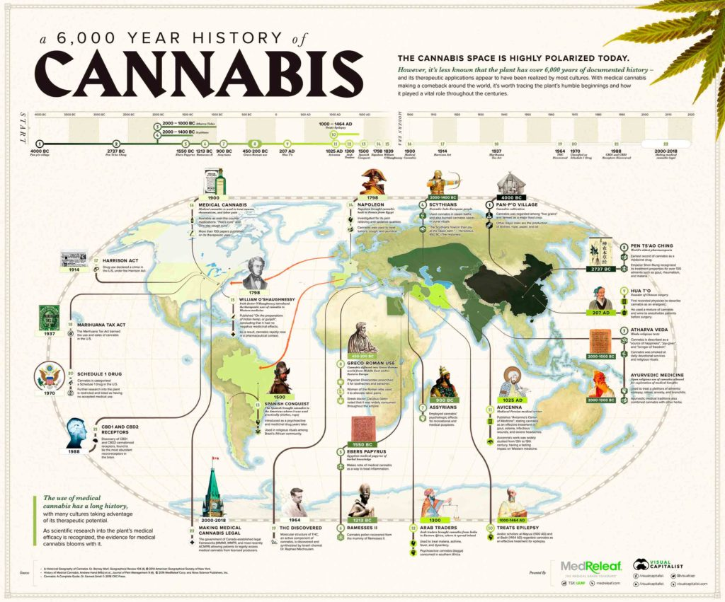 6,000 years. The history of medical cannabis