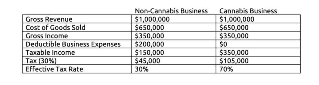 Marijuana sellers in California